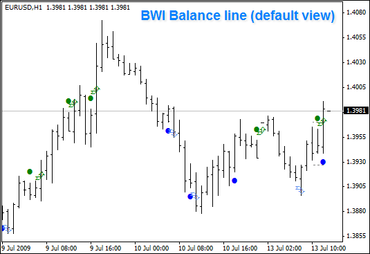Balance Line Williams Trading Chaos