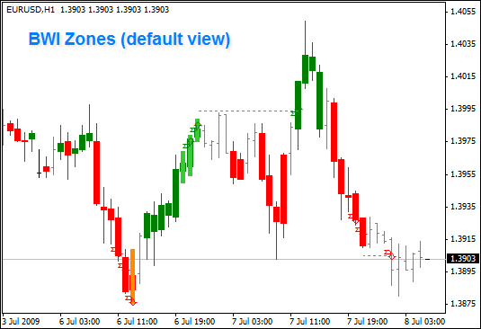 Zone indicator Bill Williams Trading Chaos